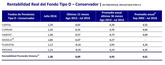 Ranking AFP Agosto 2016: Rentabilidad Fondo Tipo D