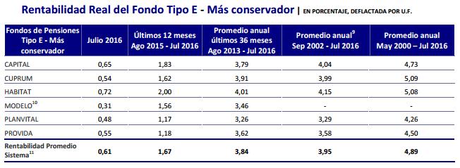 Ranking AFP Agosto 2016: Rentabilidad Fondo Tipo E