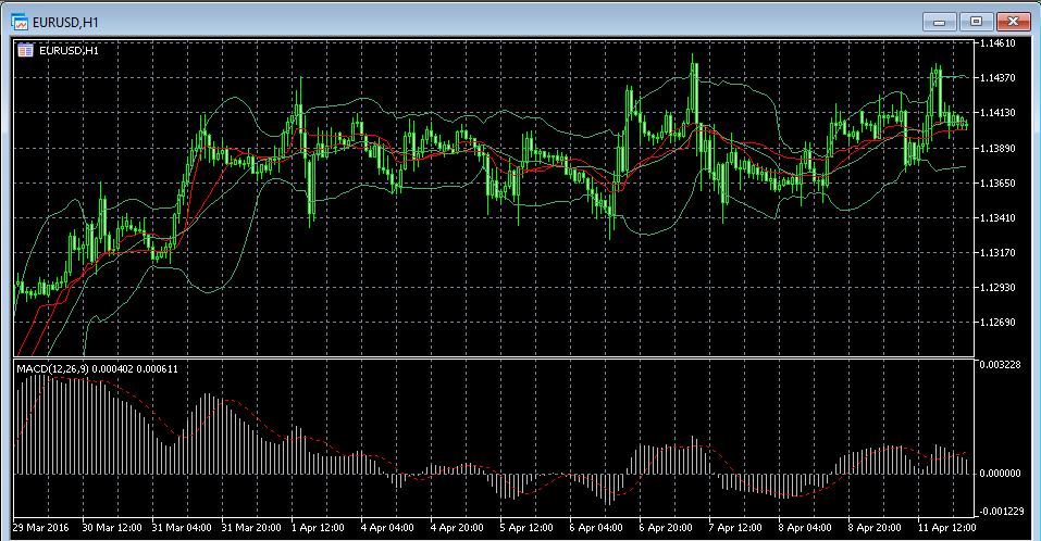 FBS MT5 EURUSD