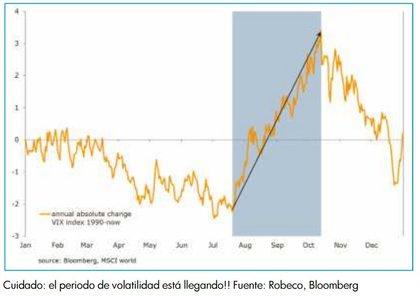 Volatilidad robeco foro