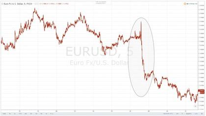 Eur usd foro