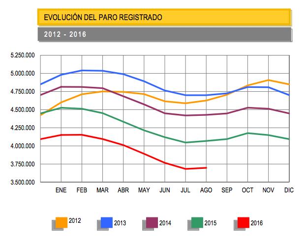 Evolución paro registrado hasta 2016