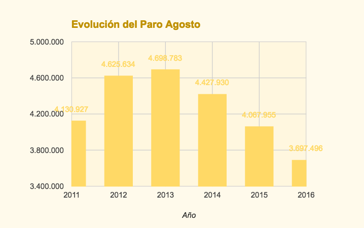 Evolución del paro en agosto (periodo 2011-2016)