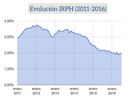 Evolucion irph 2011 2016 foro