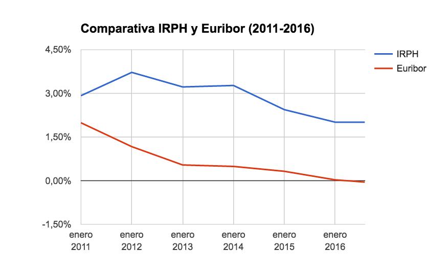 Comparativa IRPH y Euribor (2011-2016
