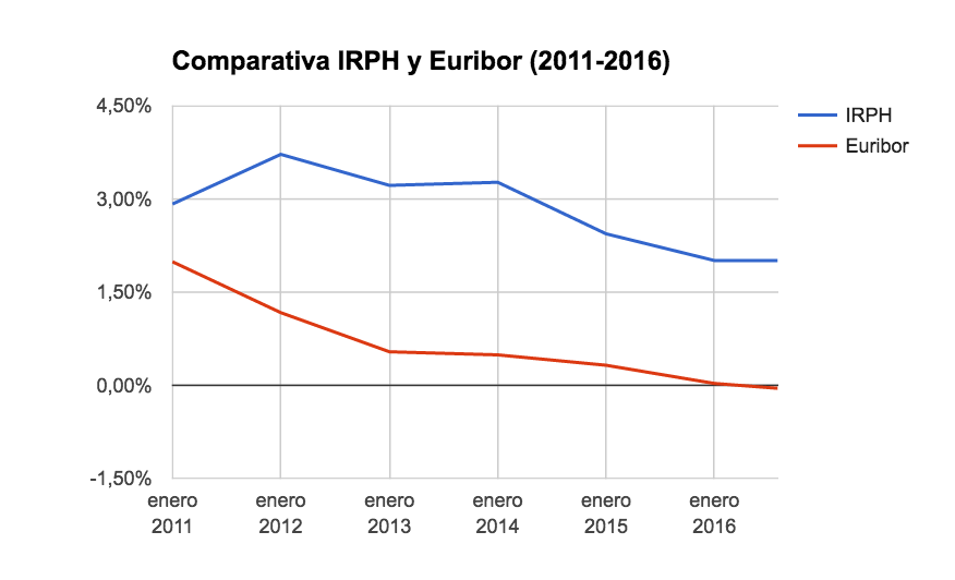 Comparativa IRPH y Euribor (2011-2016)