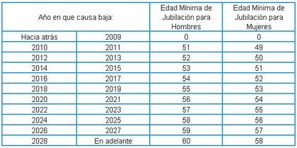 Edades de jubilaci%c3%b3n nueva ley del issste foro