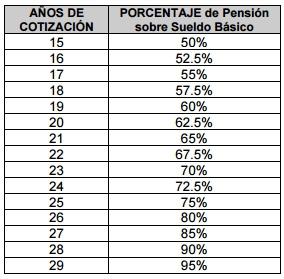 Porcentaje pensión Ley Issste