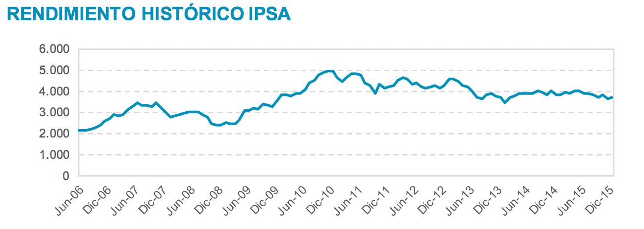 Evolución histórica del valor IPSA