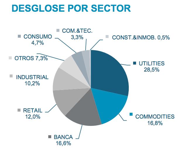 IPSA: Desglose por sector