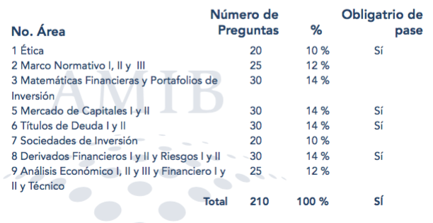Certificación AMIB: temario