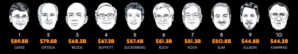 Hombres más ricos del mundo: Bloomberg
