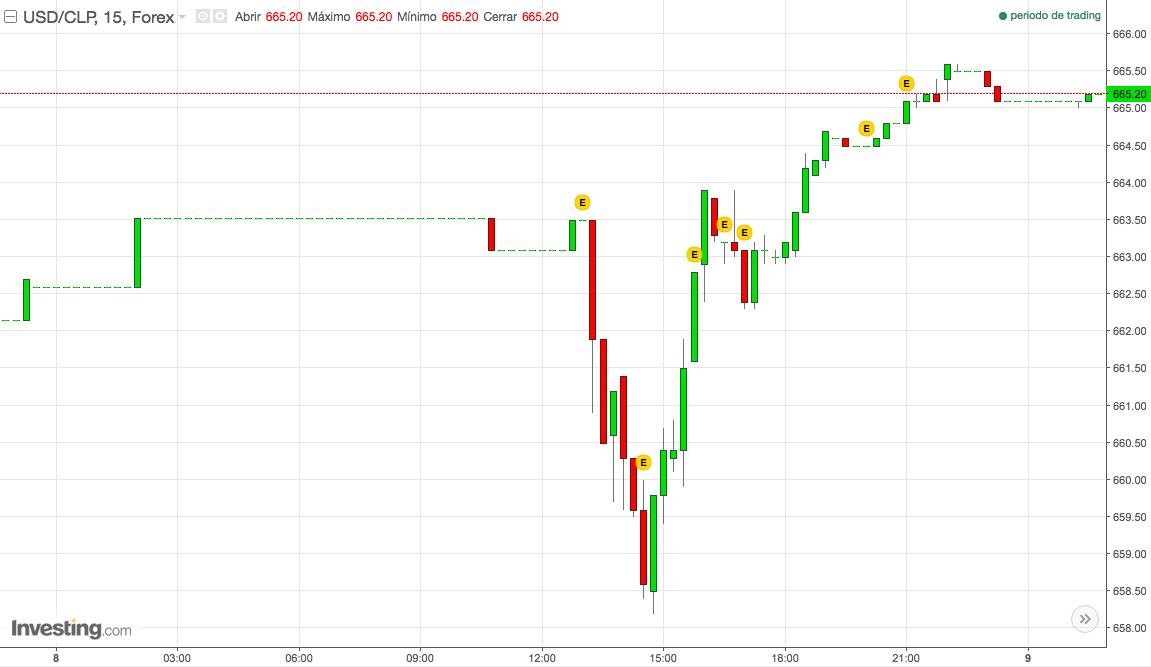 Stop loss: mercado de divisas