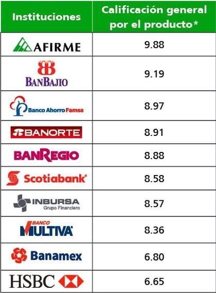 Principales bancos de México