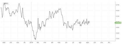 Evolcuión precio Copec