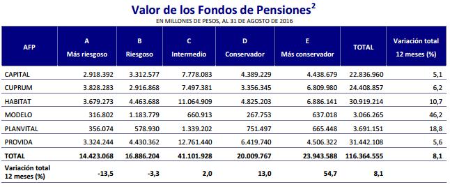 Valor de los Fondos de Pensiones
