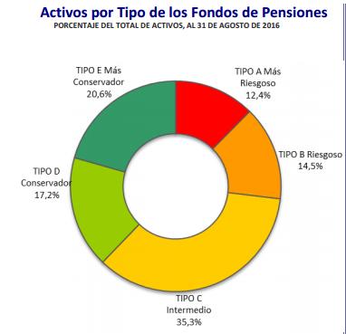 Activos de los Fondos de Pensiones