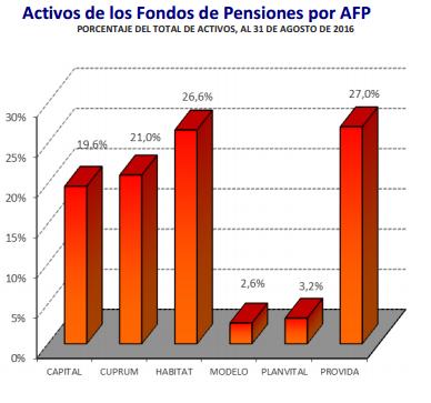 Activos por AFP