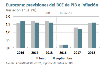 Previsiones eurozona bce foro