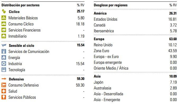 Sectores y regiones March International Vini Catena