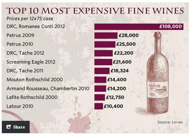 10 Vinos de calidad más caros