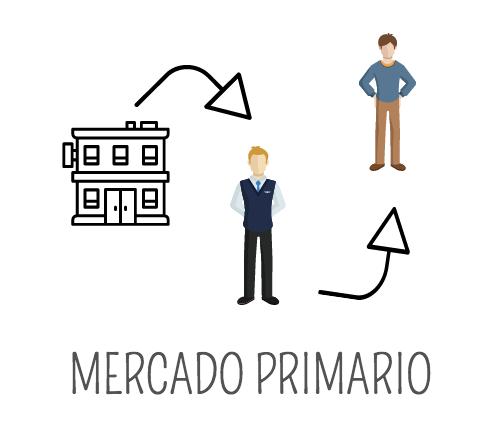 ¿Qué es el mercado primario de valores?