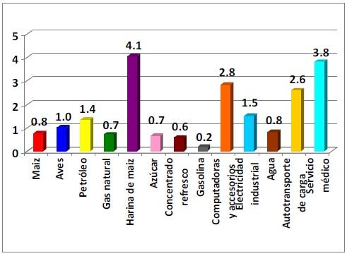 gasto Gasolinazo por industrias en México