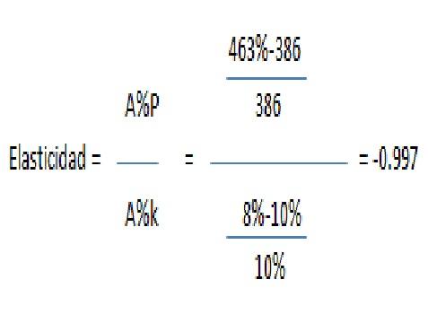 Relación precio bonos - tasas interés