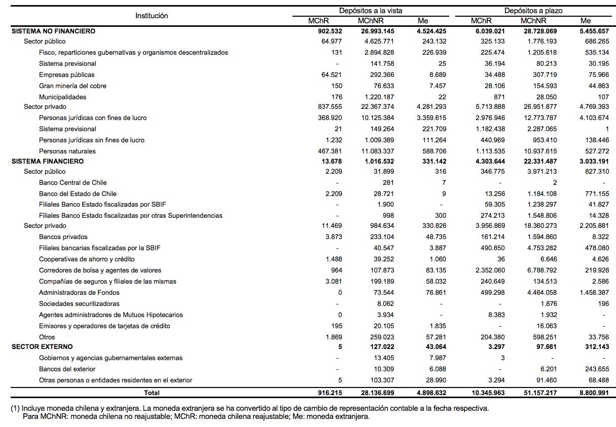 Depósitos a plazo reajustable acumulado por Entidades financieras