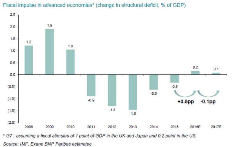 Aracelí de Frutos política fiscal