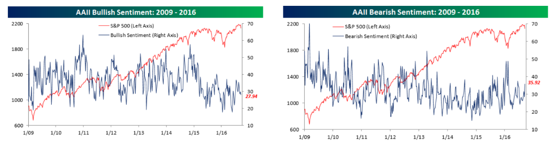 Sentimiento de mercado