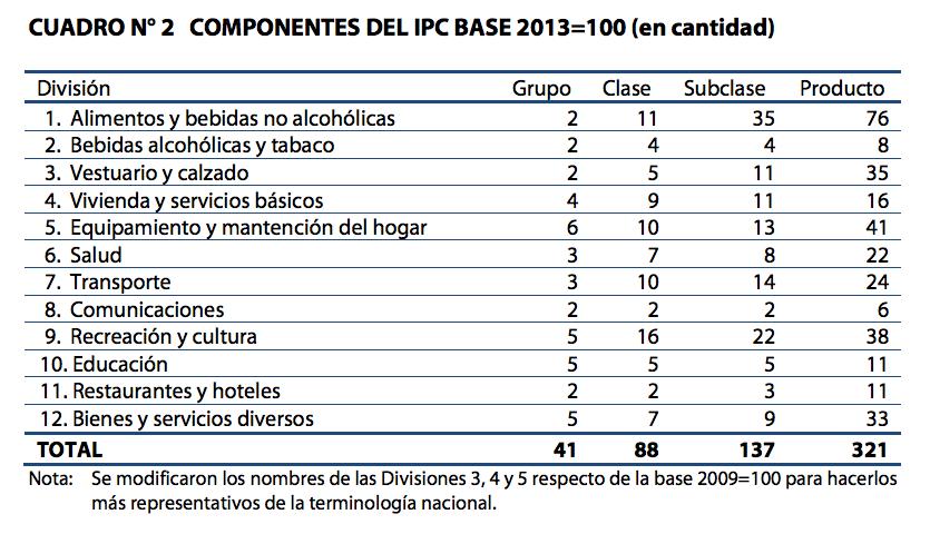Componentes del IPC