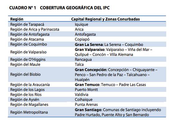Cobertura geográfica del IPC