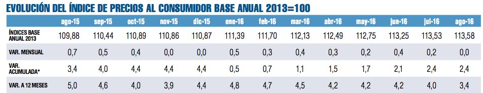 Evolución del Índice de Precios al Consumidor (IPC)