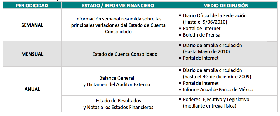¿Qué información financiera publica Banco de México (Banxico)?