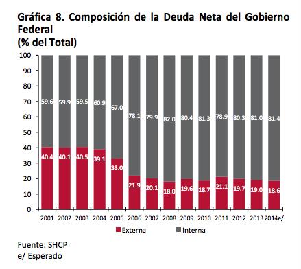 Banco de México (Banxico):Mercado de deuda