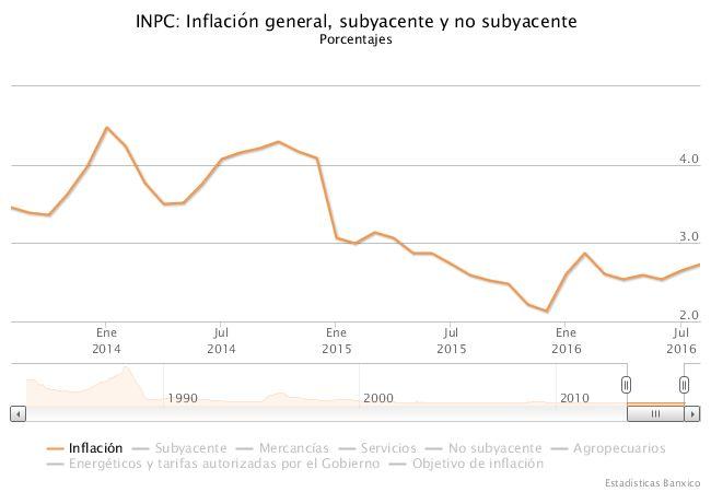 Indicadores económicos: inflación México