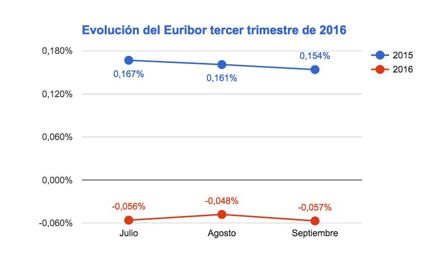Evolución del Euribor tercer trimestre de 2016