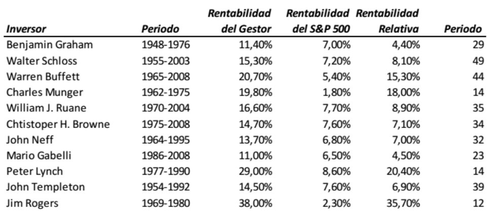 Rentabilidad estrategia Value Investing