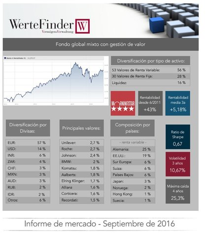 Wertefinder informe mercado septiembre foro