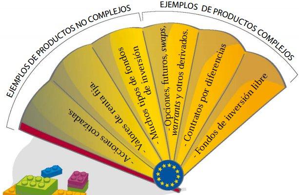 Productos complejos y productos no complejos: MiFID II