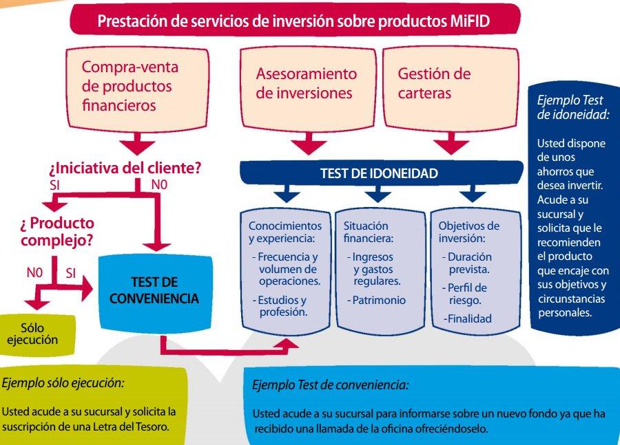 Servicios financieros productos MiFID II