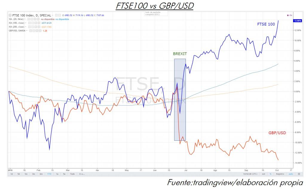 FTSE 100 vs GBP/USD