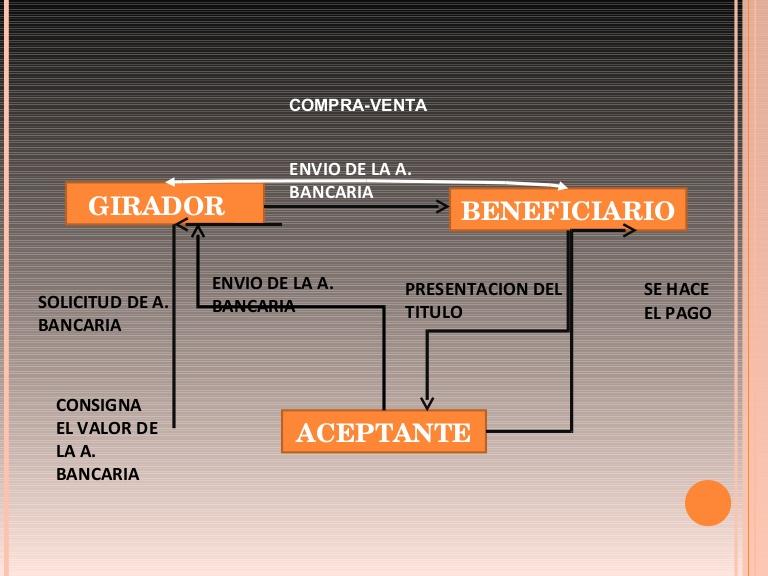 Funcionamiento aceptaciones bancarias