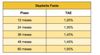 Deposito facto foro
