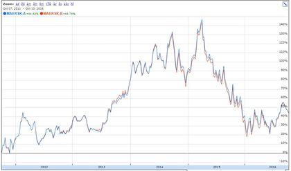 Cotizacion acciones Maersk A y B