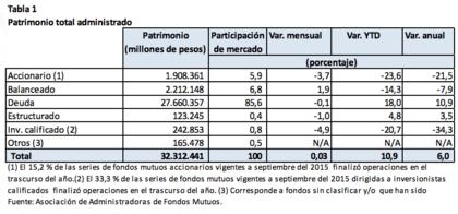 Rentabilidad fondos mutuos patrimonio total foro