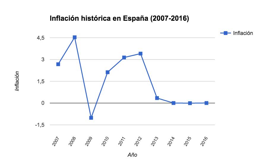 Tasa de inflación histórica en España