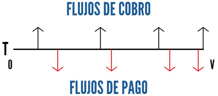 Swaps: Elementos
