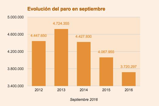 Evolución paro septiembre